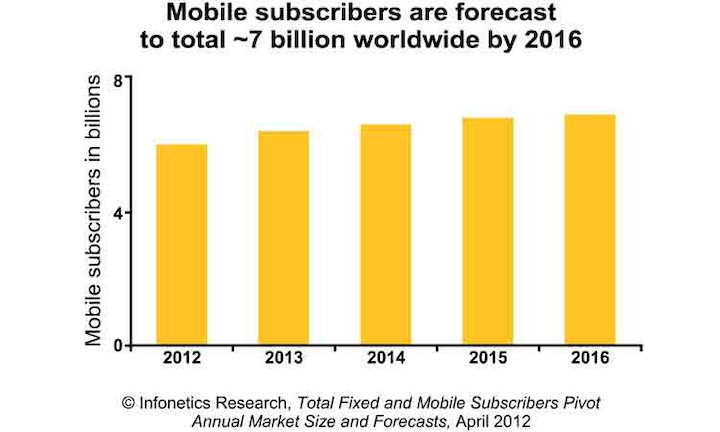 Content Dam Btr Migrated 2012 06 Mobilebbandgrowthchart
