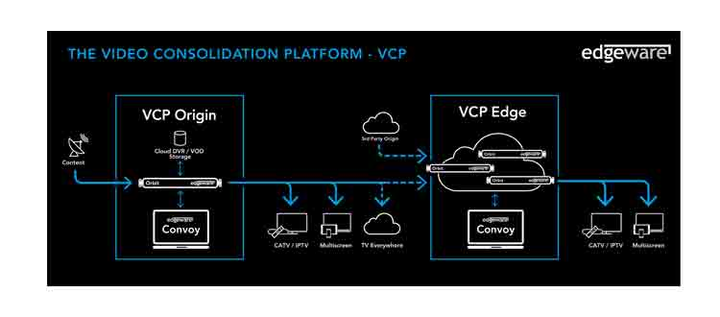 Edgeware Video Consolidation Platform (VCP)