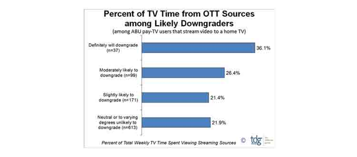 Percentage of OTT time among those likely to shave the cord
