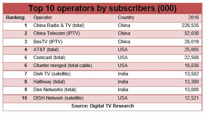 Top 50 Operators Take Three-Quarters of Global Pay TV Revenue Share: Digital TV Research Report