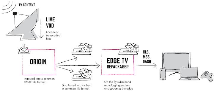 Dtr17 Edge Tv Repackager Edgeware Tv